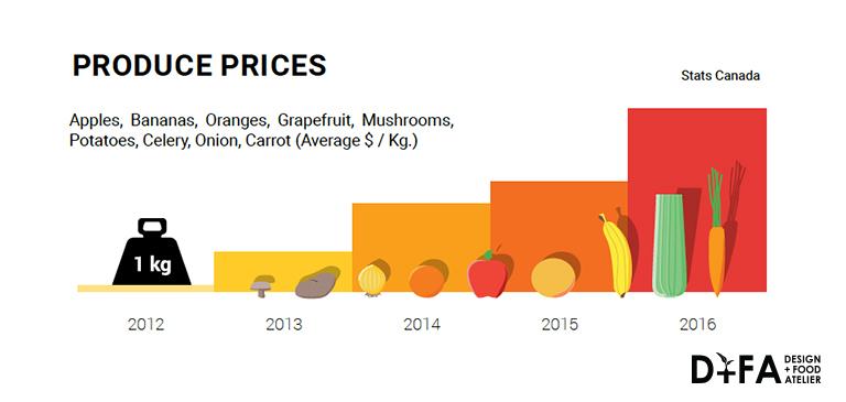Statistics Canada, 2016