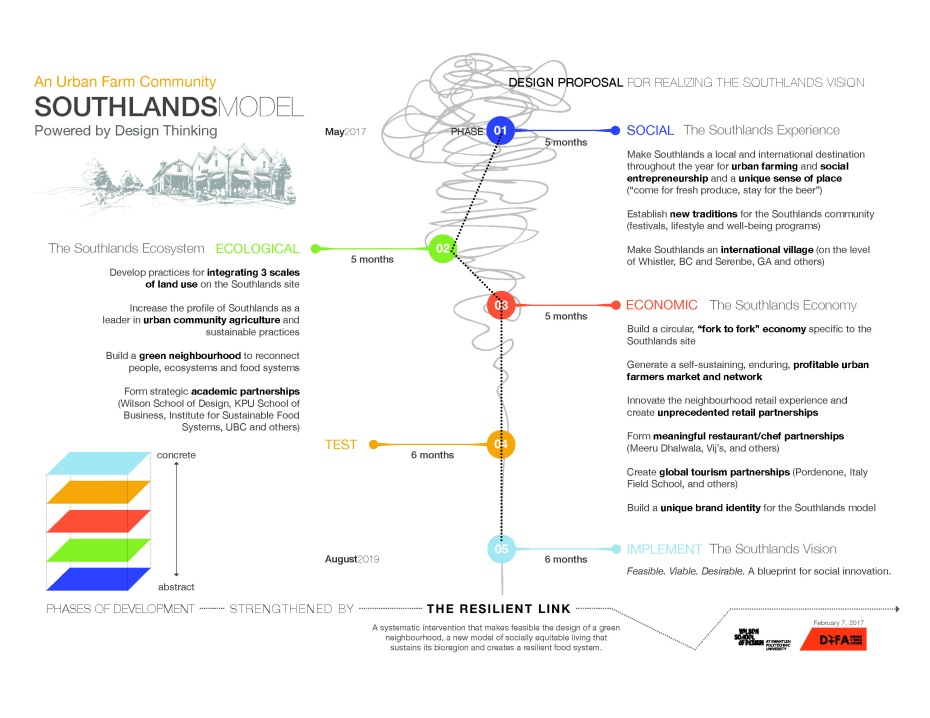 southlandsProposal